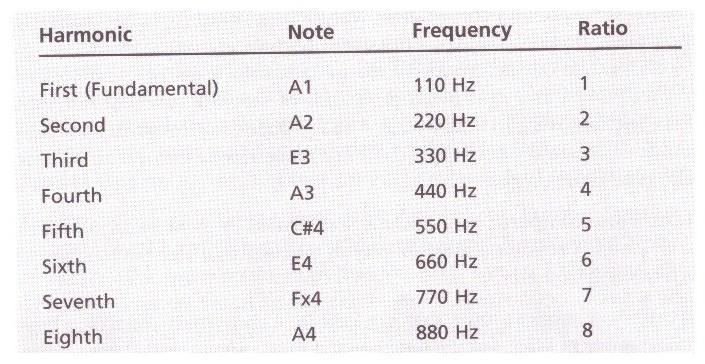 Tabela 1.1