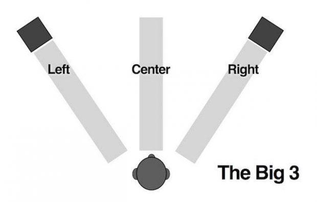 extrema esquerda, extrema direita e centro